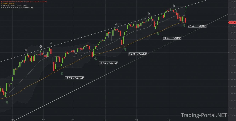 S&P500 und die 50-Tagelinie als Long-Trigger