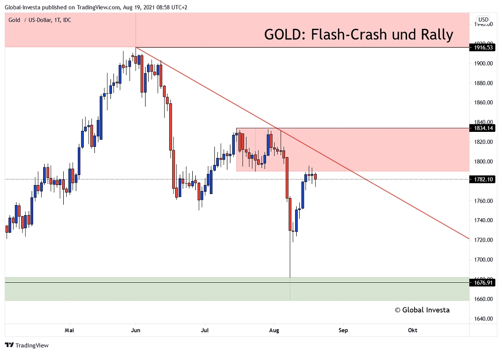 Gold – Kursverlauf