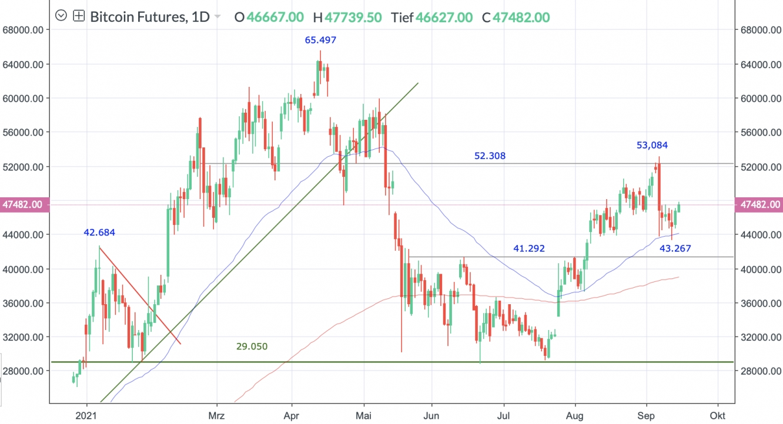 Bitcoin Future daily chart