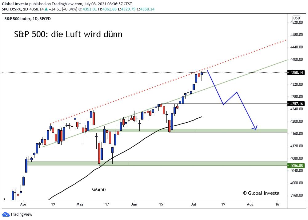 SPX_500_Index_Kursverlauf_D1-Chart