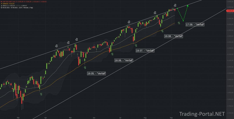 Der S&P500 vor 10 Tagen
