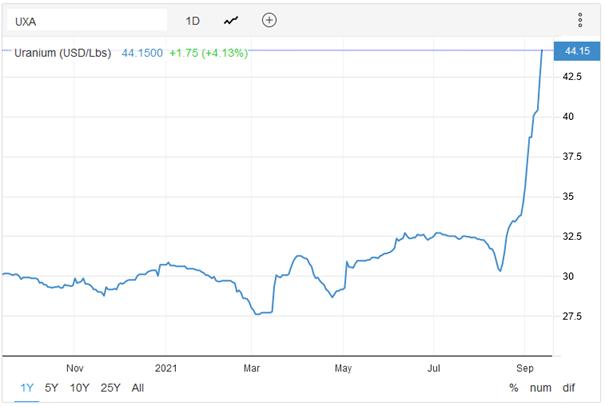 UXA Uranium Futures Preis 13.09.2021. Bildquelle: Trading Economics.