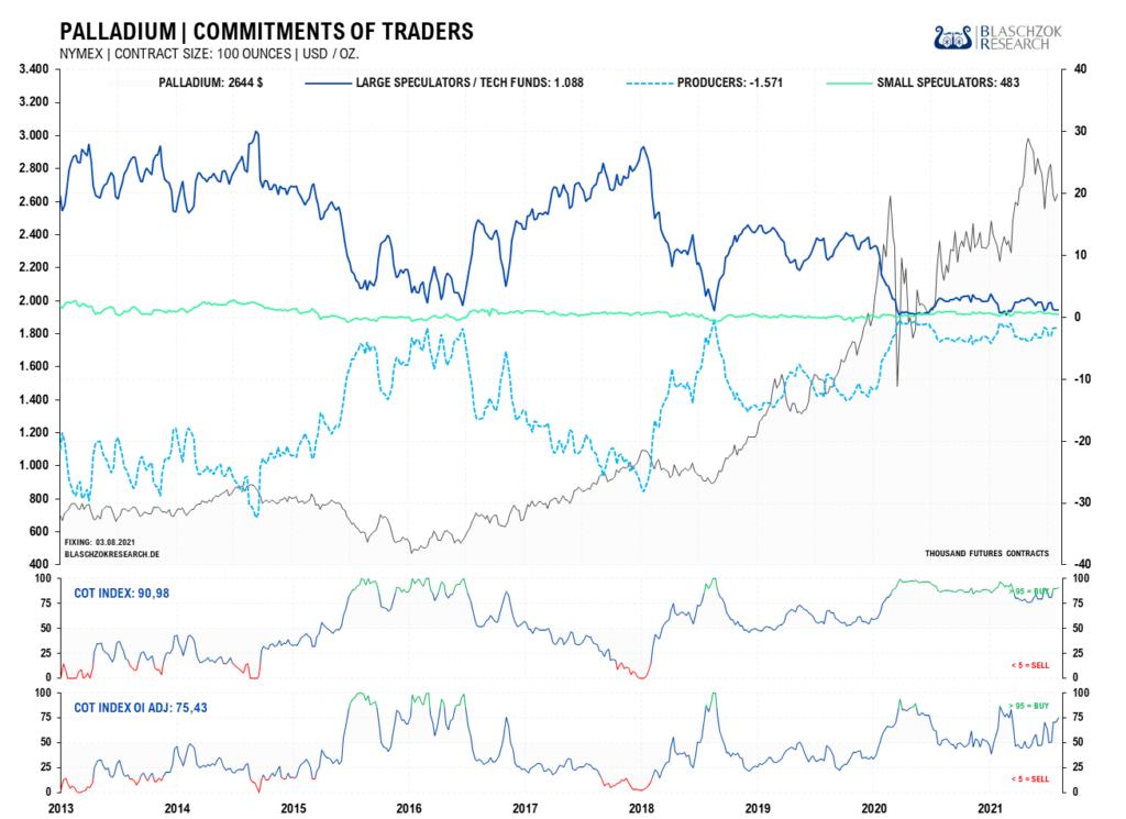 Die Terminmarktdaten Palladium sind neutral bis bullisch