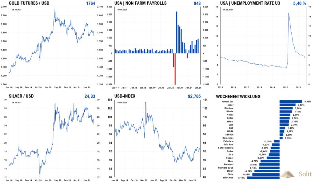 Die Arbeitsmarktdaten fielen gut aus, worauf der Dollar anstieg und der Goldpreis einbrach