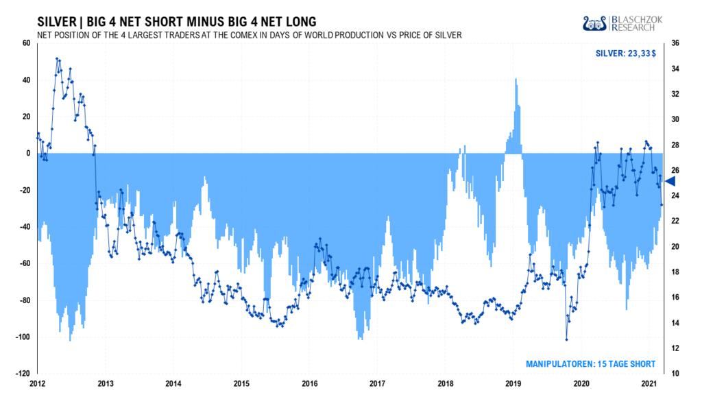 Seit Anfang 2019 hatten die BIG 4 keine so geringe Shortposition mehr gehalten