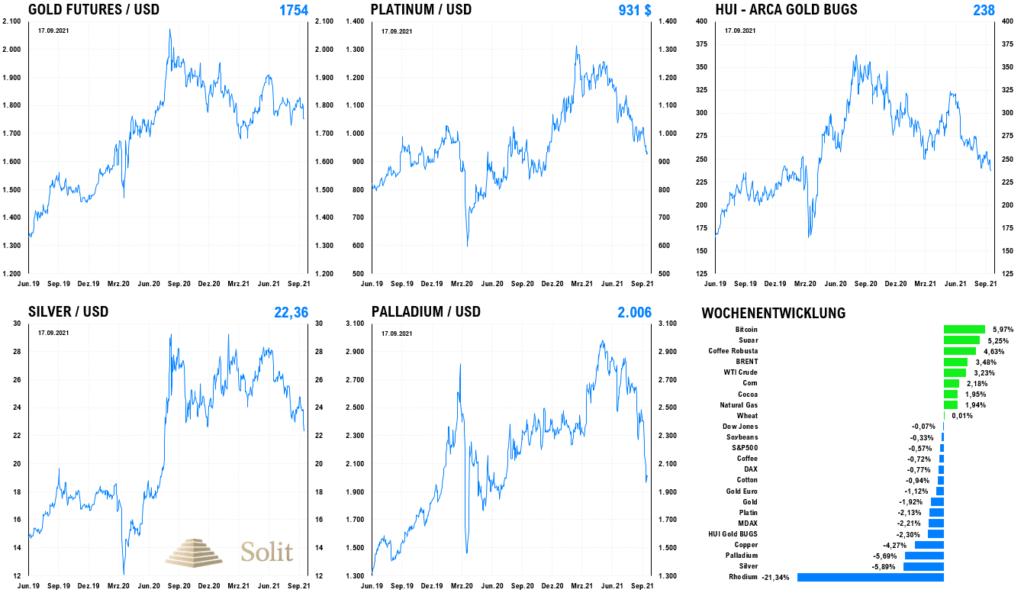 Alle Edelmetalle fielen vergangene Woche und auch die Goldminen gaben um 5,7% nach