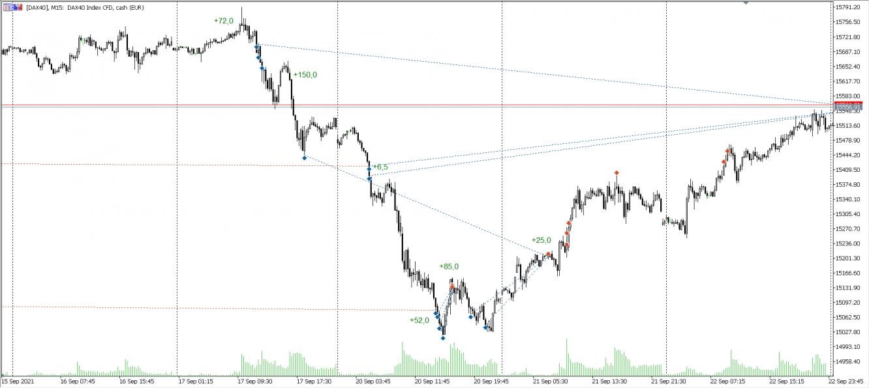 Trades im DAX vom 16.09. - 22.09.2021