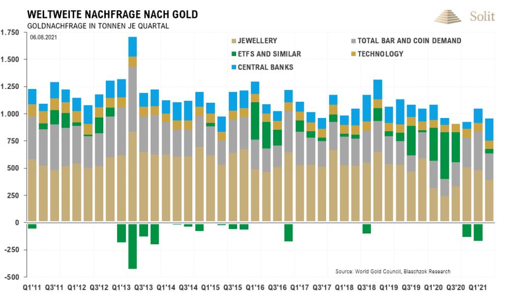 Die Nachfrage im zweiten Quartal war etwas schwächer als im Vorjahr