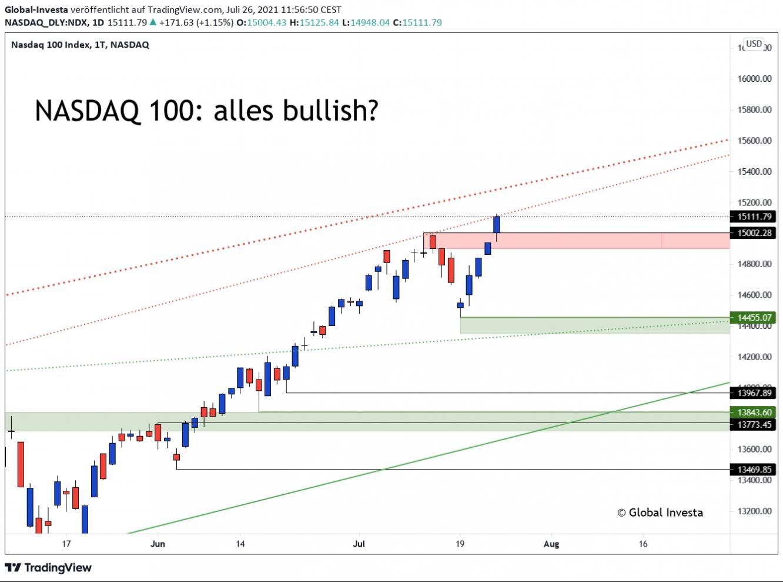 NASDAQ 100 – Kursverlauf