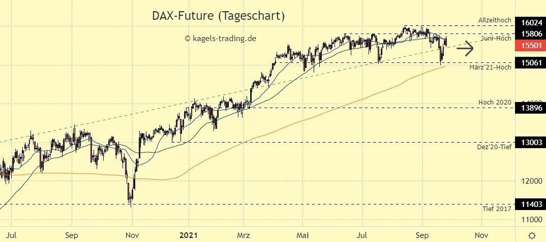 DAX Chartanalyse im Tageschart