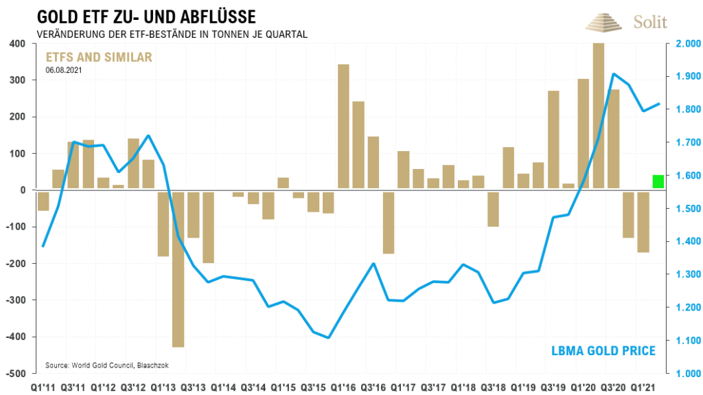 Gold ETF Zu- und Abflüsse