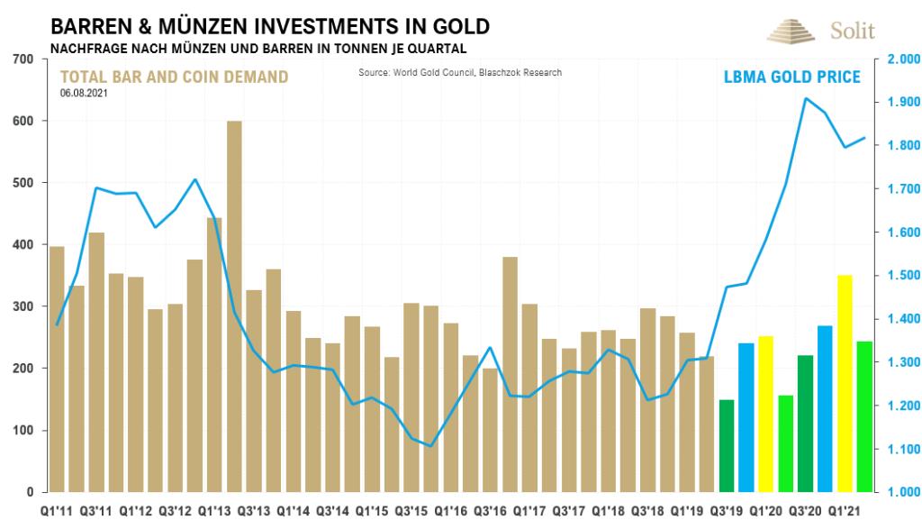 Die Nachfrage nach Barren und Münzen stieg im letzten Jahr stark an