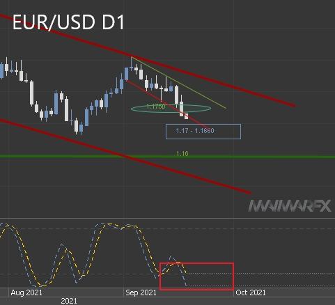 EUR/USD D1