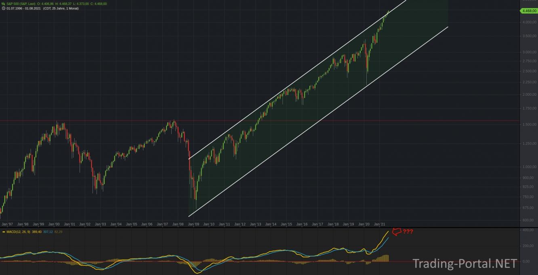 S&P500 - der MACD historisch bullisch