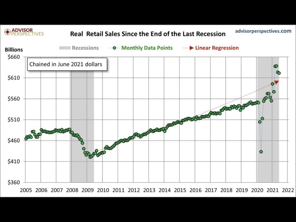 Grafik zeigt Umsätze im US-Einzelhandel seit der letzten Rezession