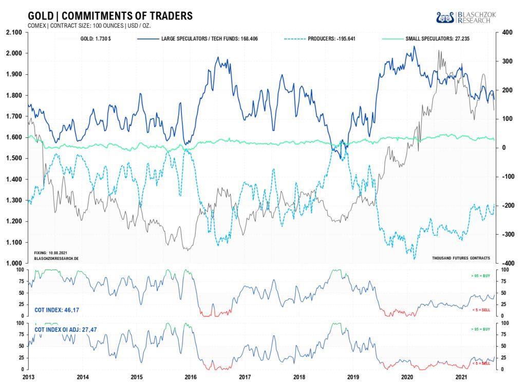 Die Terminmarktdaten für Gold sind so gut wie zuletzt vor zwei Jahren