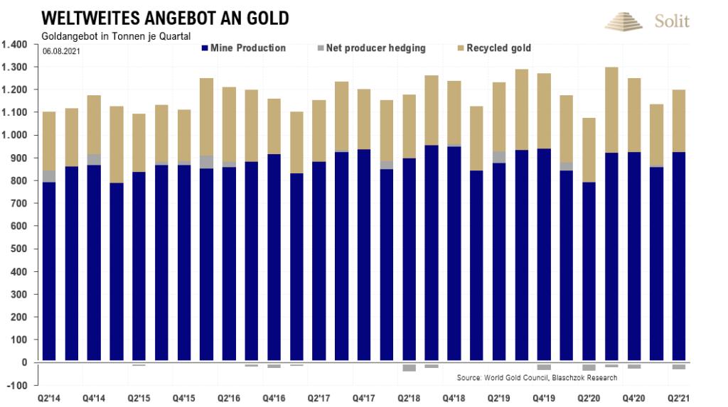 Die Minenproduktion stieg im zweiten Quartal um 16%