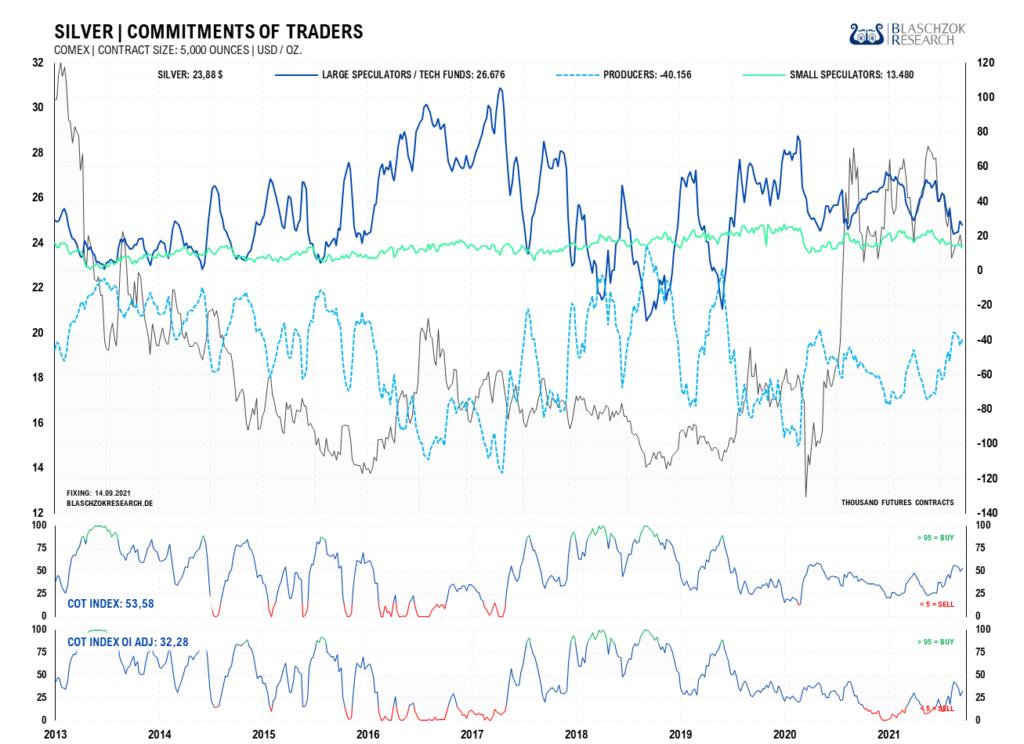 Die Bereinigung des Terminmarktes läuft immer noch schleppend und zeigt ein Überangebot