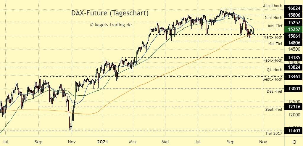 DAX Index Prognose im Tageschart