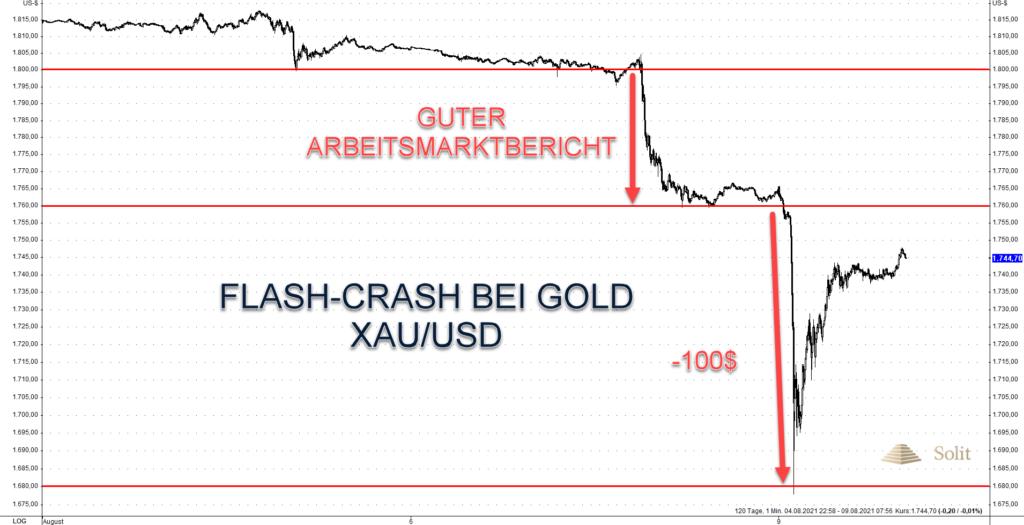 Zum Handelsbeginn am Montag brach der Goldpreis kurzzeitig um 100 US-Dollar ein
