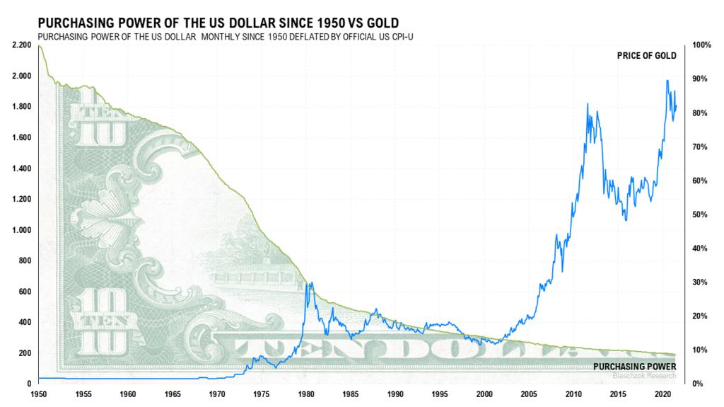 Der Dollar wertete nach offizieller Statistik seit 1950 um 92% ab, während der Goldpreis in den Himmel schoss