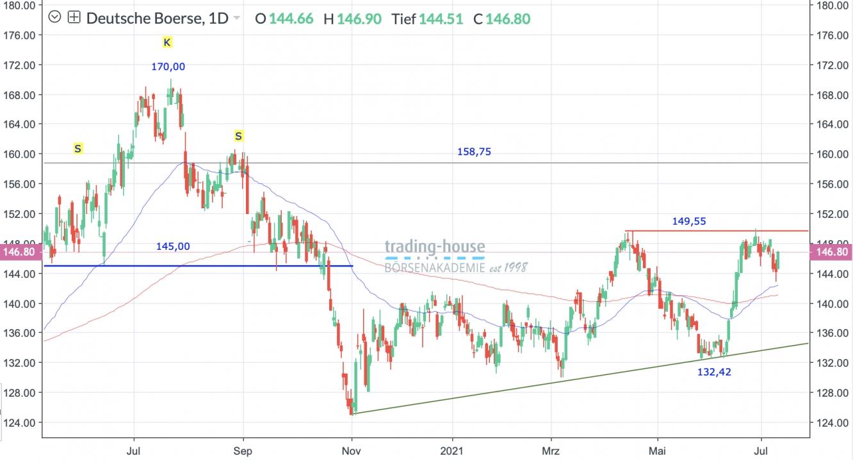 Deutsche Börse Tageschart