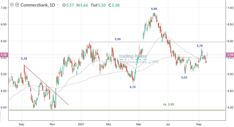 Commerzbank AG Tageschart
