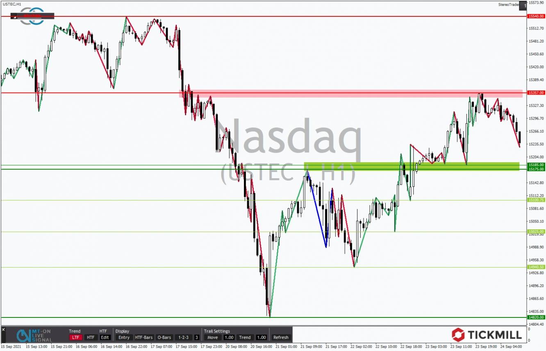 Tickmill-Analyse: NASDAQ im Stundenchart