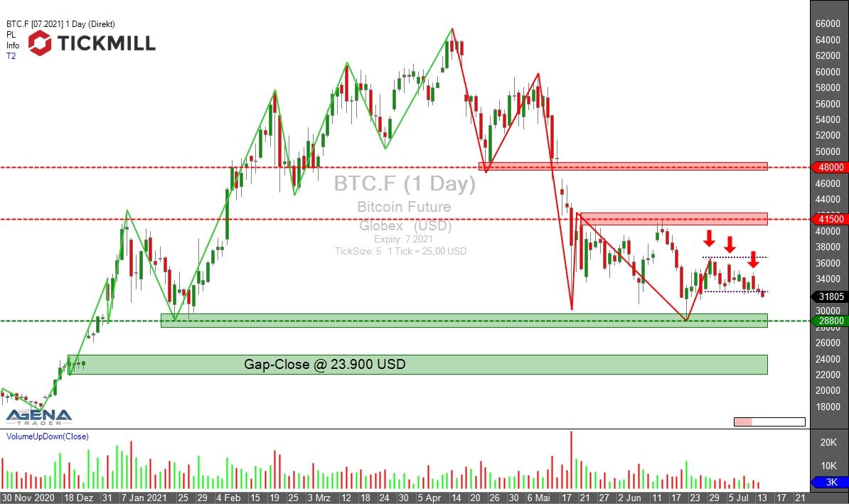 Ende eines Höhenflugs: Bitcoin-Absturz: Mitgefangen – mitgehangen