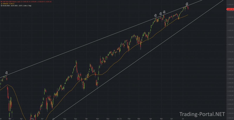 S&P500 und die 2020-er Verbindungslinie