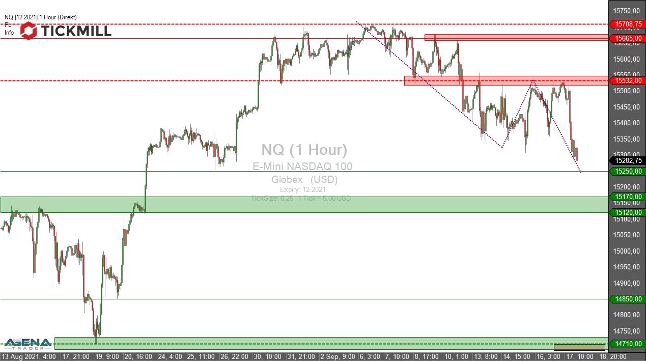 Tickmill-Analyse Nasdaq 100 Future NQ im Stundenchart
