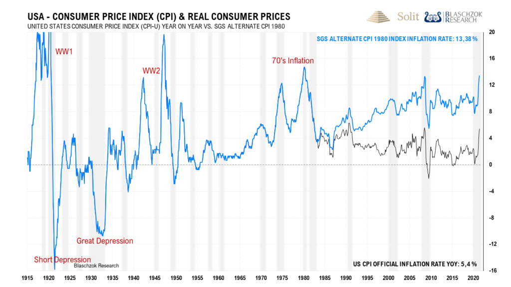 Nach der alten Berechnungsmethode bis 1980 ist die Inflation bereits so hoch wie in der Stagflation der siebziger Jahre