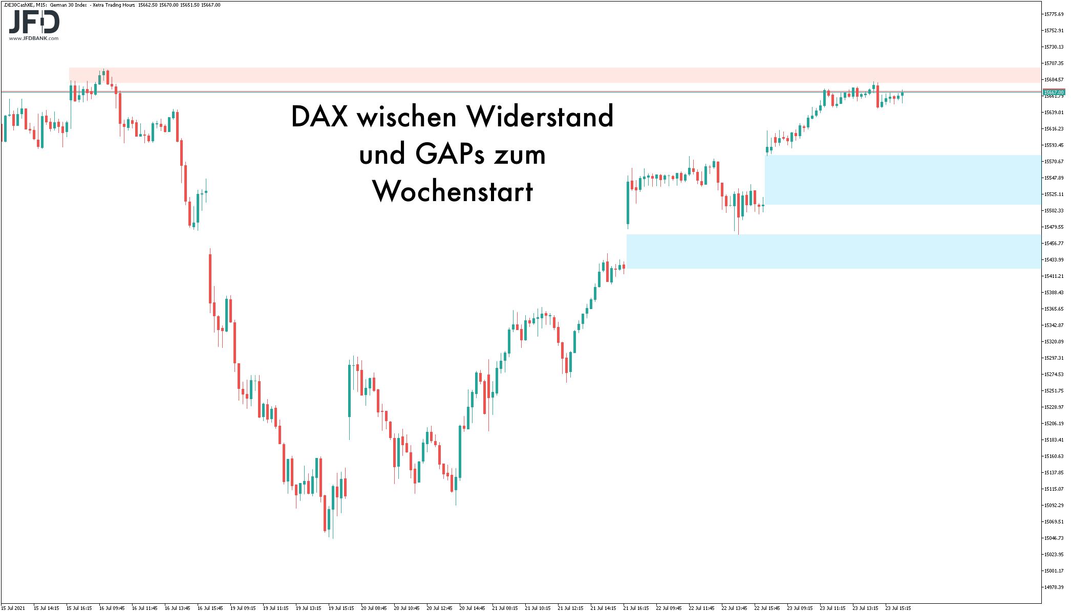 Signallage zum DAX-Wochenstart