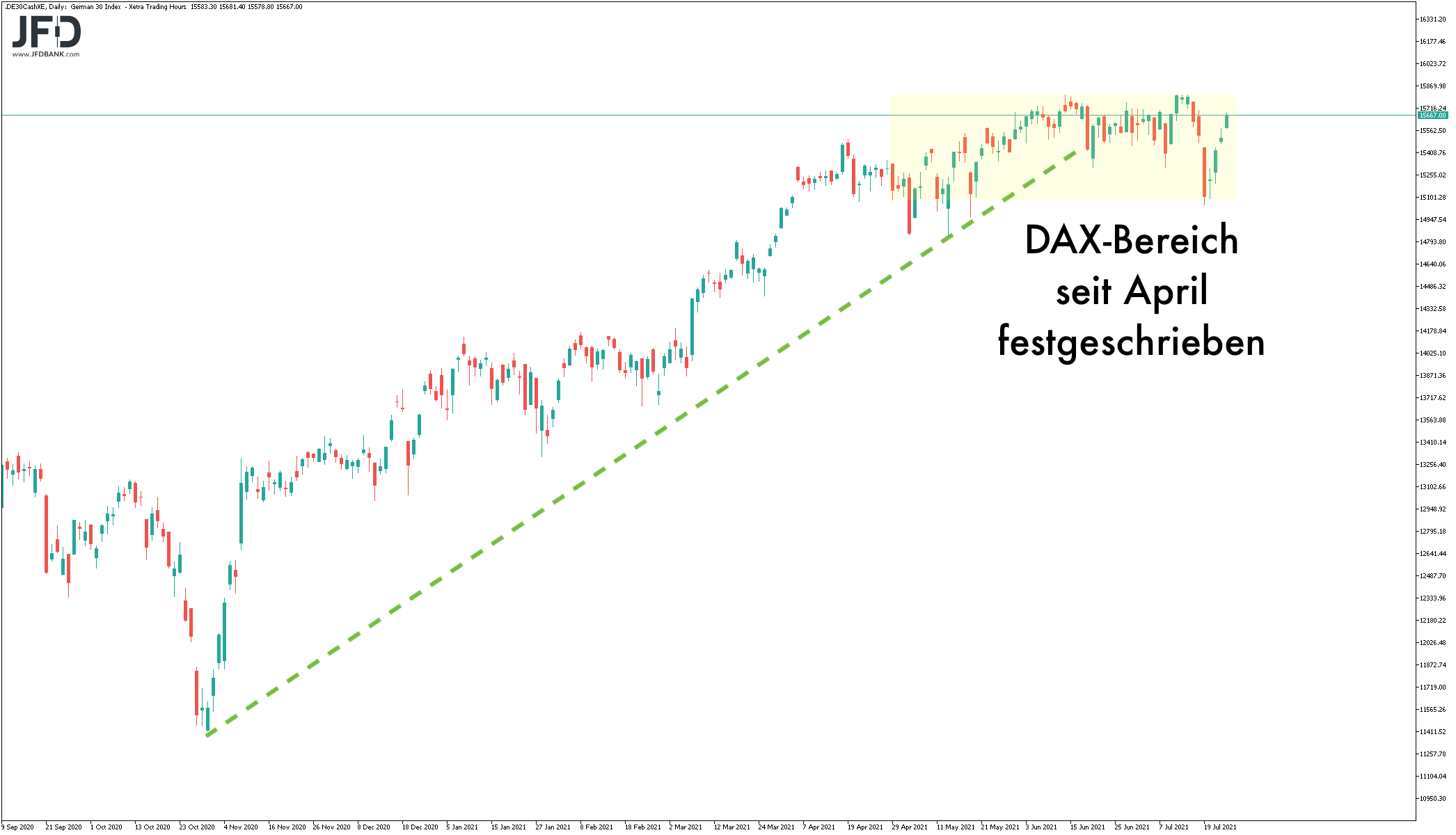 Tageschart des DAX in breiter Konsolidierungszone