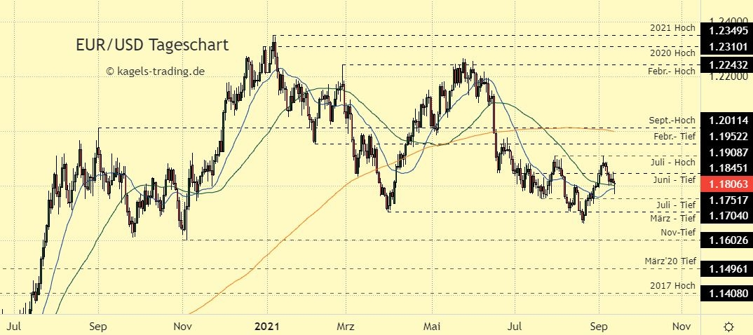Euro Dollar Prognose im Tageschart