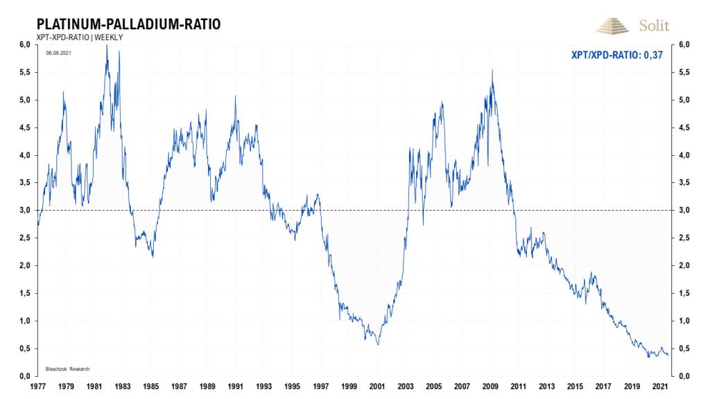 Langfristig gibt es viel Fantasie für einen Preisanstieg von Platin und eine relative Schwäche von Palladium