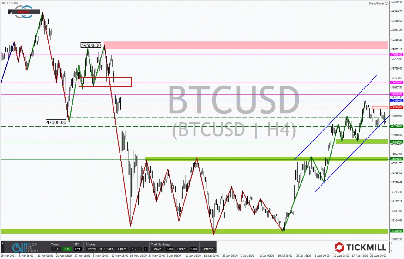 Tickmill analysis: Bitcoin in the 4-hour chart