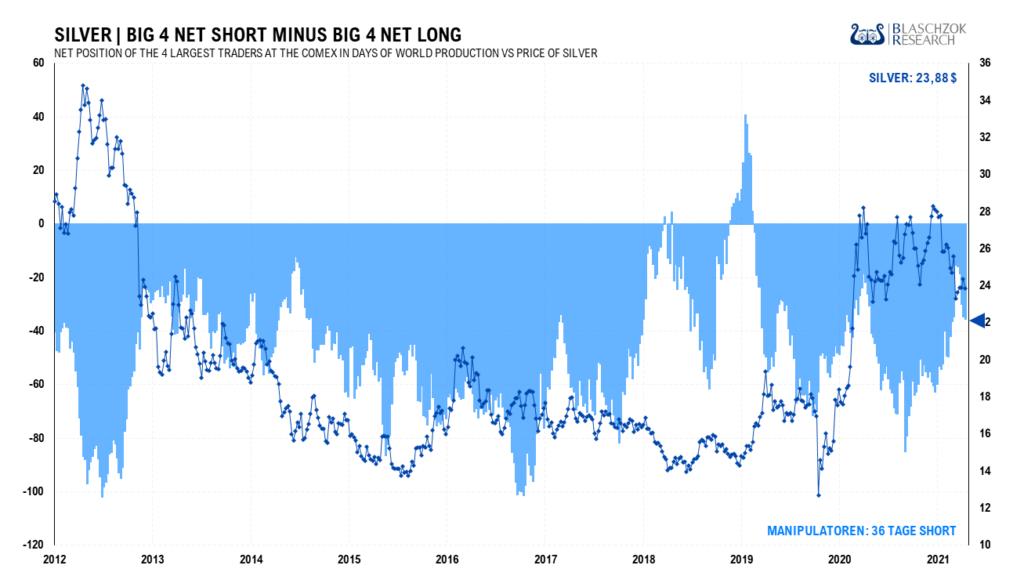 Die starke Manipulation lieferte uns einen Hinweis auf den nochmaligen Preisrückgang