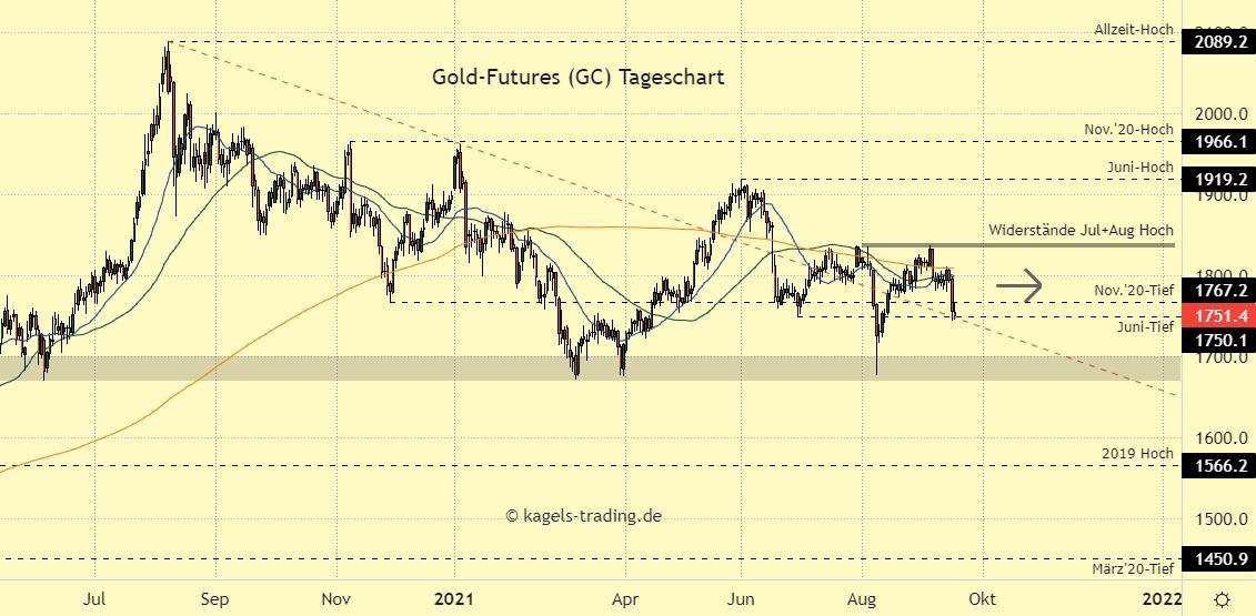 Gold Chartanalyse im Tageschart