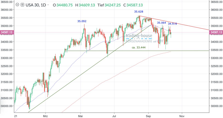 Dow Jones Index Tageschart