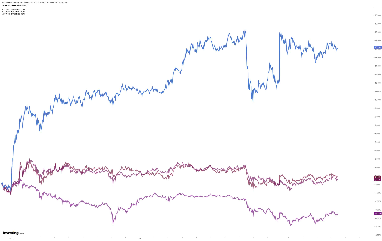 Statt Ethereum oder Bitcoin: Binance Coin mit Hammer-Rallye - das ist der Grund!