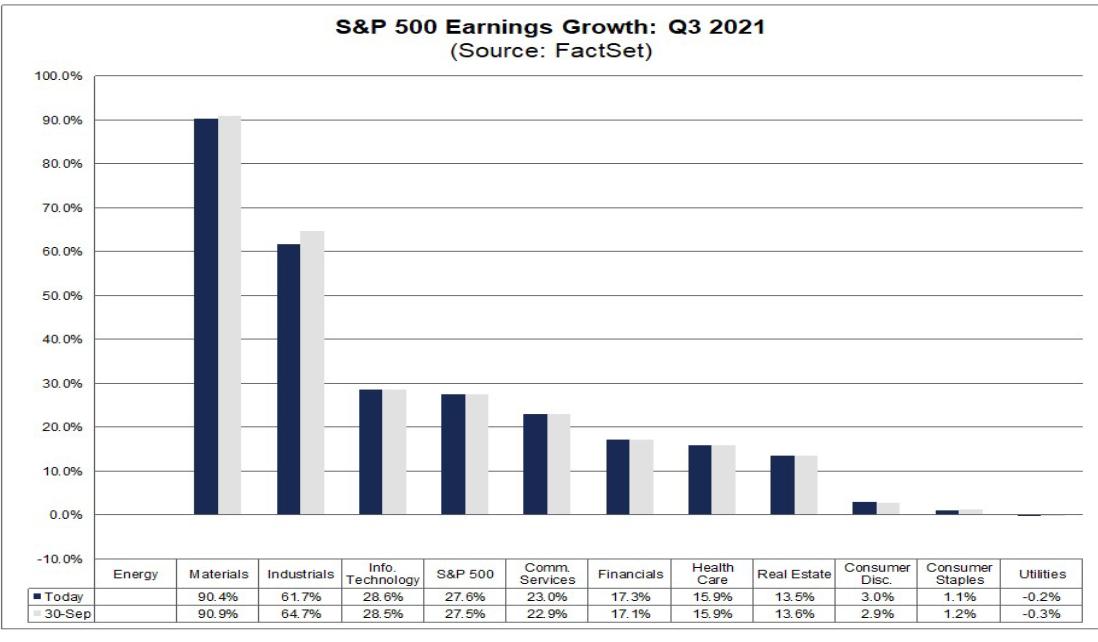 S&P 500 Gewinnwachstum