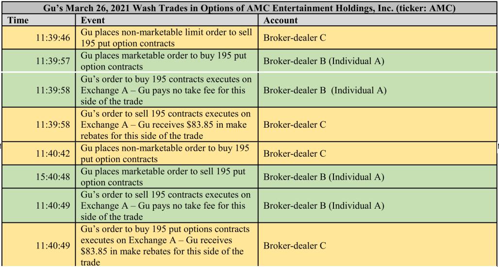 SEC verklagt Meme-Trader wegen Put-Optionen auf AMC, GameStop, BlackBerry und Nokia