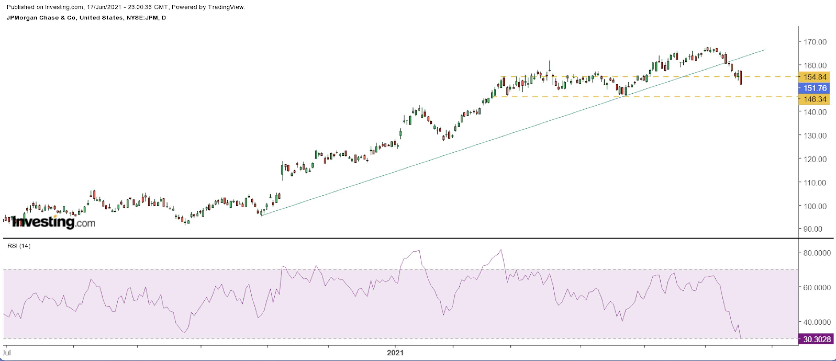 JP Morgan Chart