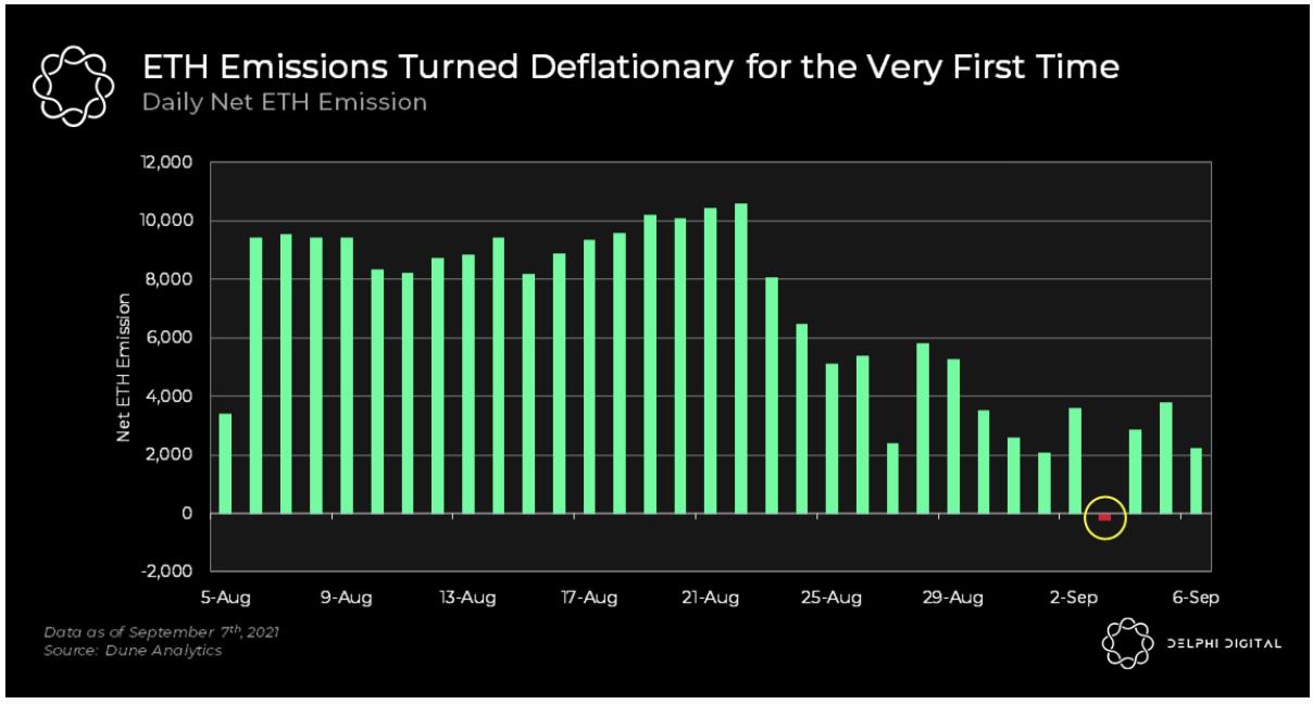 Ethereum-Wahnsinn: Seit EIP-1559 über 1 Milliarde Dollar Ether verbrannt