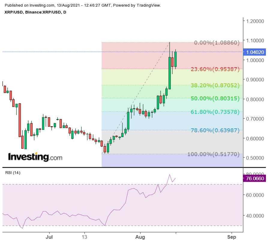 Ripple: XRP on the way to $ 1.22