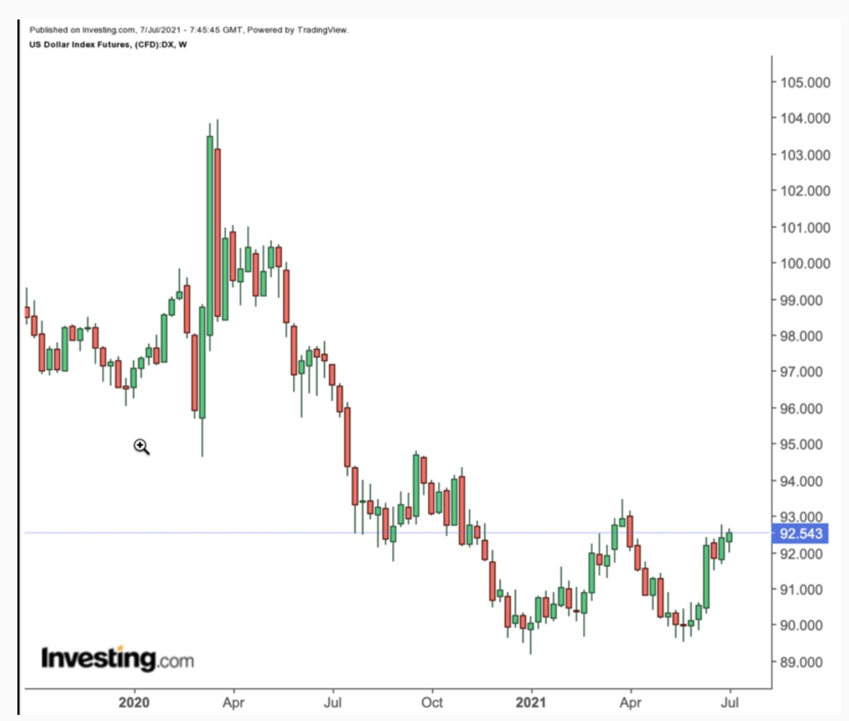 Dollar Index (weekly)