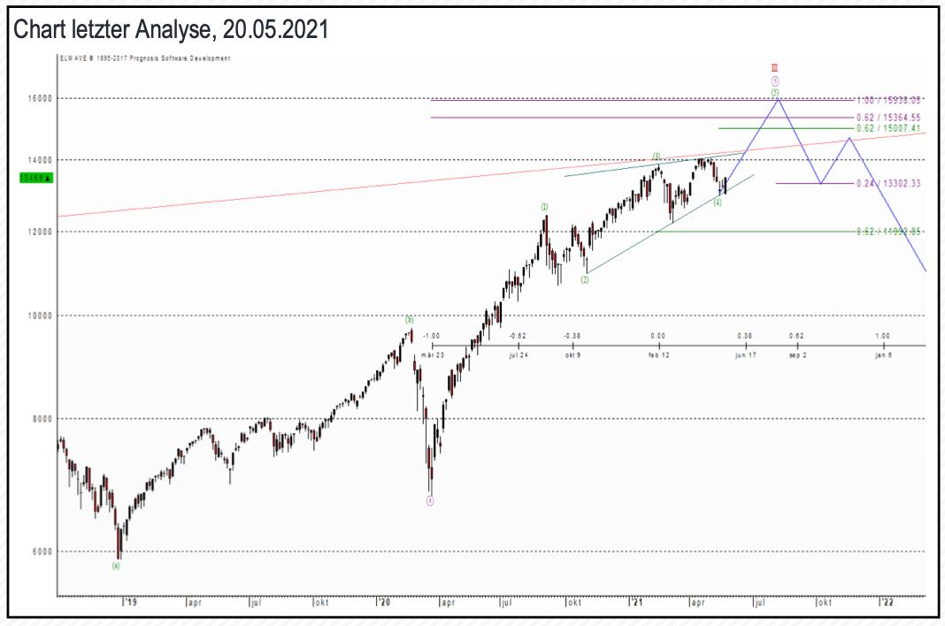 Nasdaq 100: Chart, letzter Analyse 20.05.2021