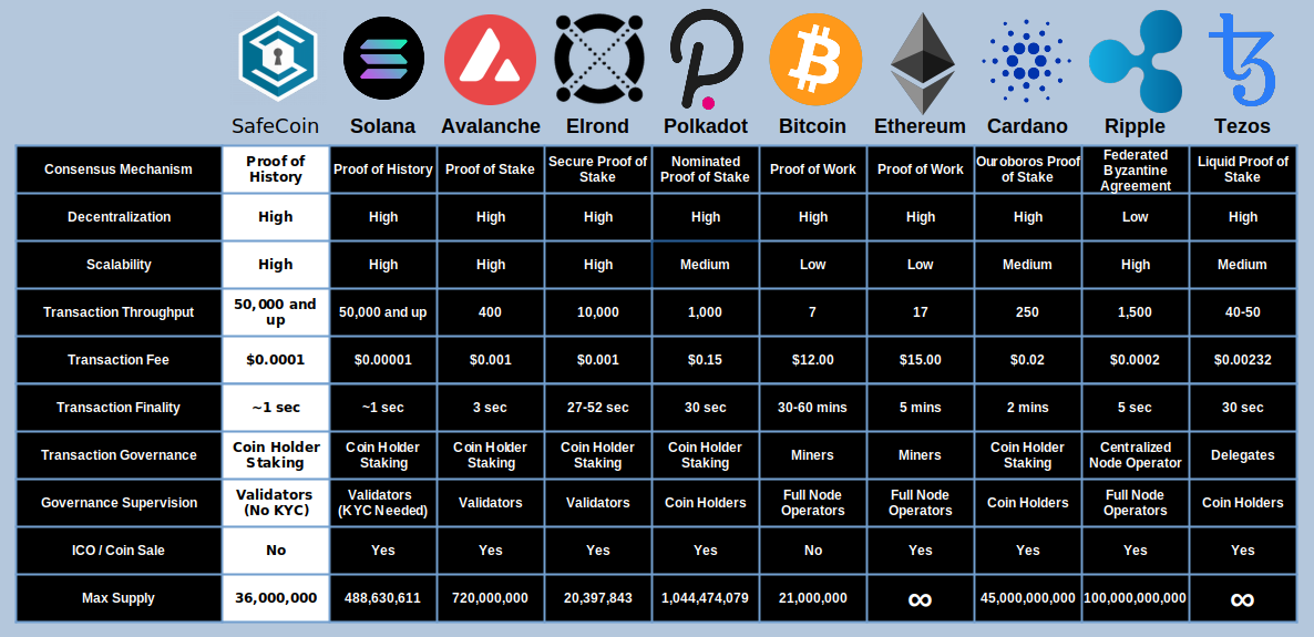 Ethereum competition - Cardano and Solana are cheaper and faster