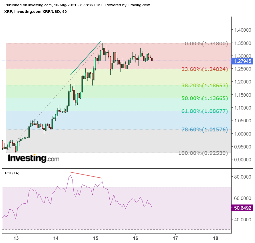 Ripple forecast: XRP price on the way towards $ 1.54